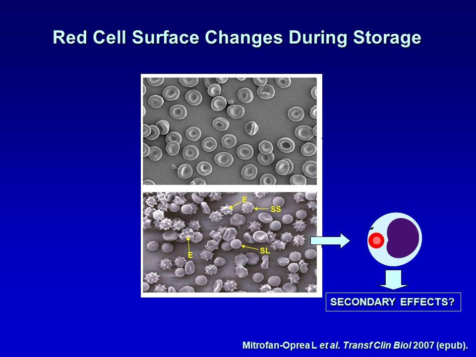 Mitrofan-Oprea L et al. Transf Clin Biol 2007 (epub).