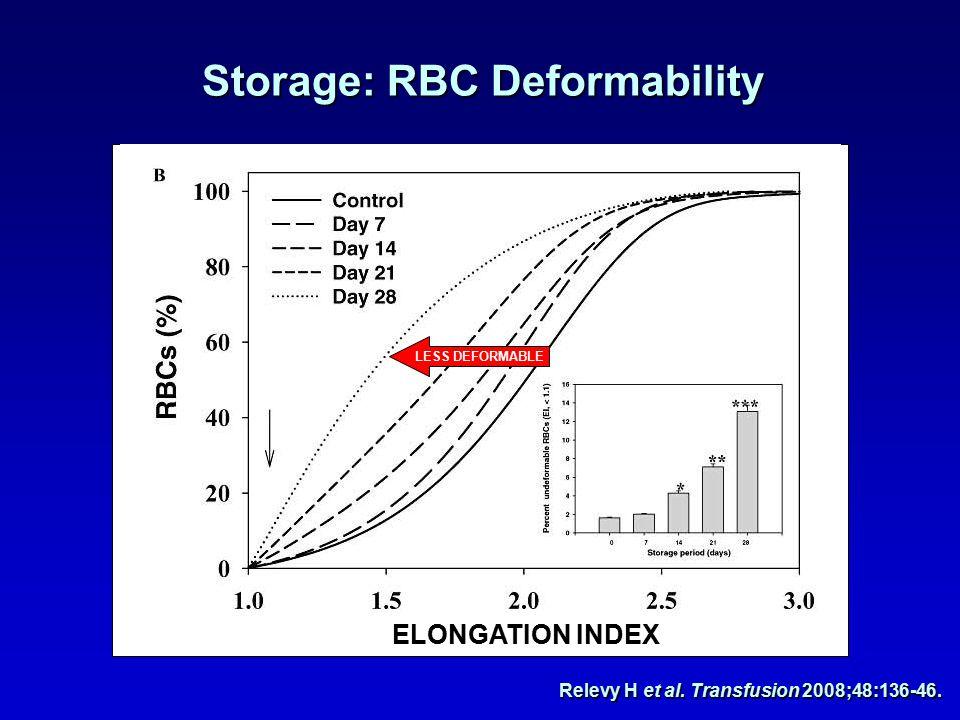 ELONGATION INDEX LESS DEFORMABLE Relevy H et al. Transfusion 2008;48:136-46.