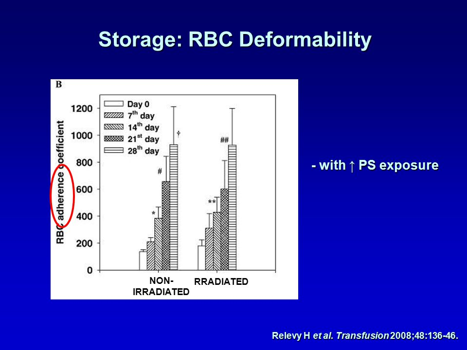 IRRADIATED NON- IRRADIATED - with ↑ PS exposure Storage: RBC Deformability Relevy H et al.