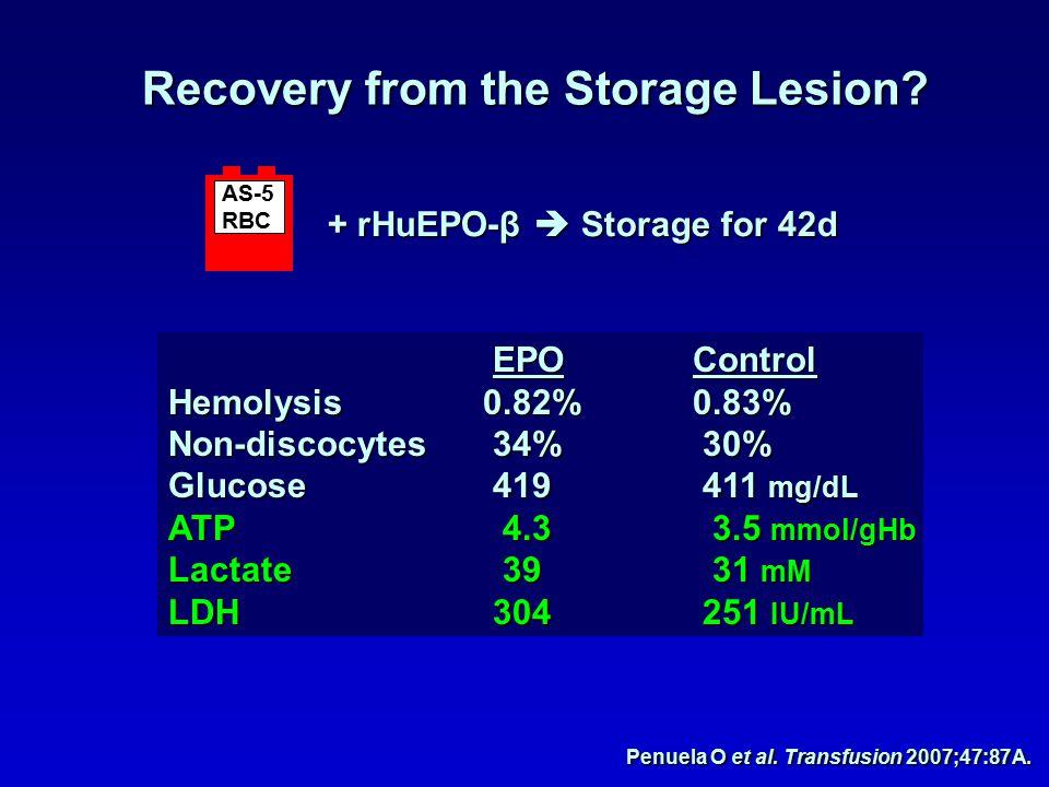 Recovery from the Storage Lesion? Penuela O et al. Transfusion 2007;47:87A. + rHuEPO-β  Storage for 42d AS-5 RBC EPOControl EPOControl Hemolysis0.82%