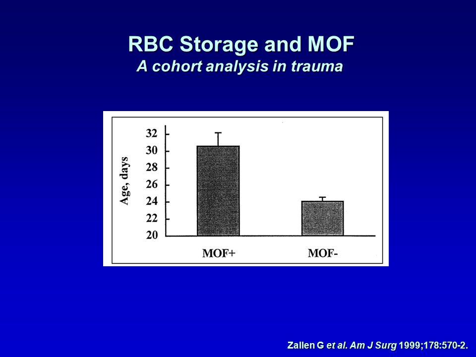 RBC Storage and MOF A cohort analysis in trauma Zallen G et al. Am J Surg 1999;178:570-2.