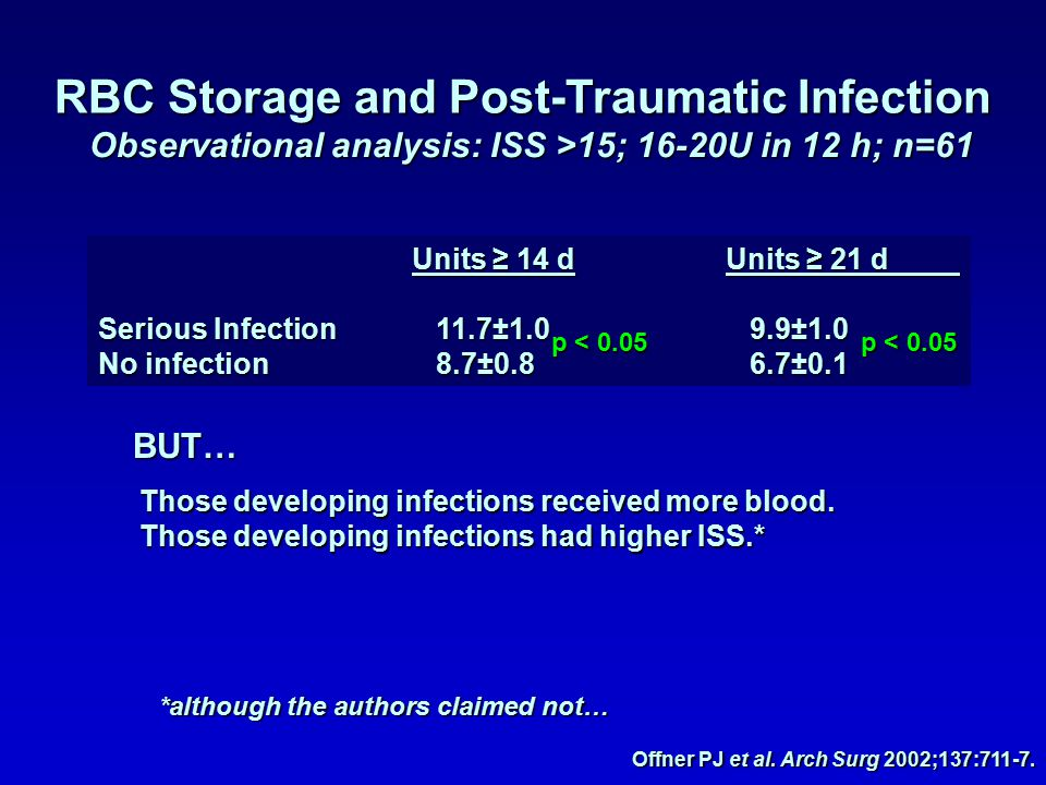 RBC Storage and Post-Traumatic Infection Observational analysis: ISS >15; 16-20U in 12 h; n=61 Offner PJ et al.