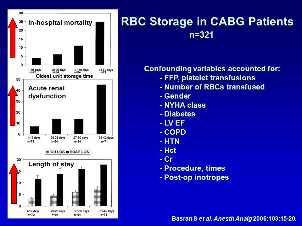 Basran S et al. Anesth Analg 2006;103:15-20.