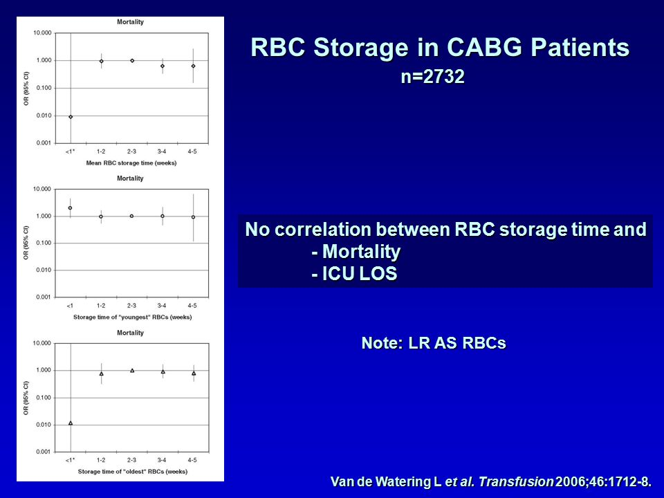 RBC Storage in CABG Patients n=2732 Van de Watering L et al.