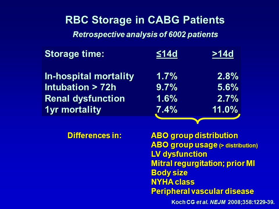 RBC Storage in CABG Patients Koch CG et al. NEJM 2008;358:1229-39.