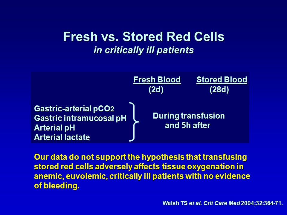 Fresh Blood Stored Blood Fresh Blood Stored Blood (2d) (28d) (2d) (28d) Gastric-arterial pCO 2 Gastric intramucosal pH Arterial pH Arterial lactate Walsh TS et al.