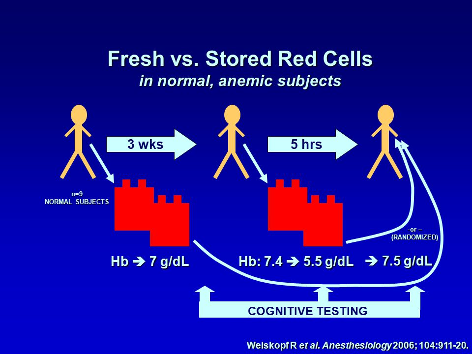 n=9 NORMAL SUBJECTS 3 wks Hb  7 g/dL Hb: 7.4  5.5 g/dL 5 hrs  7.5 g/dL -or – (RANDOMIZED) COGNITIVE TESTING Weiskopf R et al.