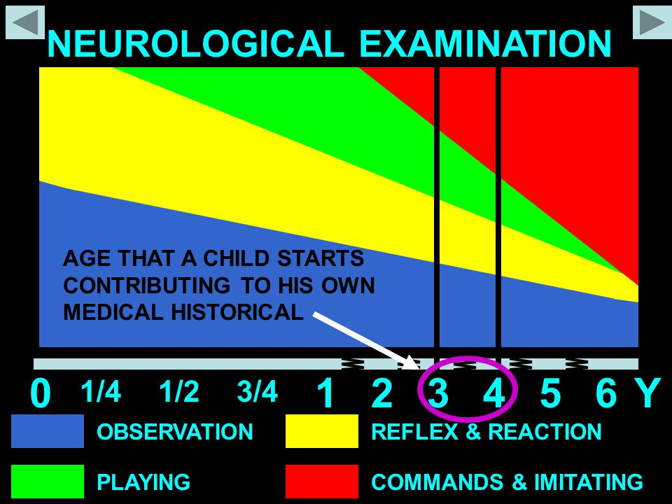 OBSERVATION PLAYING REFLEX & REACTION COMMANDS & IMITATING NEUROLOGICAL EXAMINATION 0 1/41/23/4 12345Y6 AGE THAT A CHILD STARTS CONTRIBUTING TO HIS OW