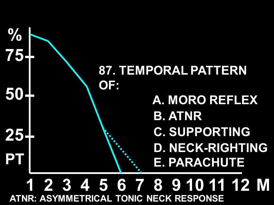 123456789101112M % 50 25 75 A. MORO REFLEX B. ATNR C. SUPPORTING D. NECK-RIGHTING E. PARACHUTE ATNR: ASYMMETRICAL TONIC NECK RESPONSE PT 87. TEMPORAL