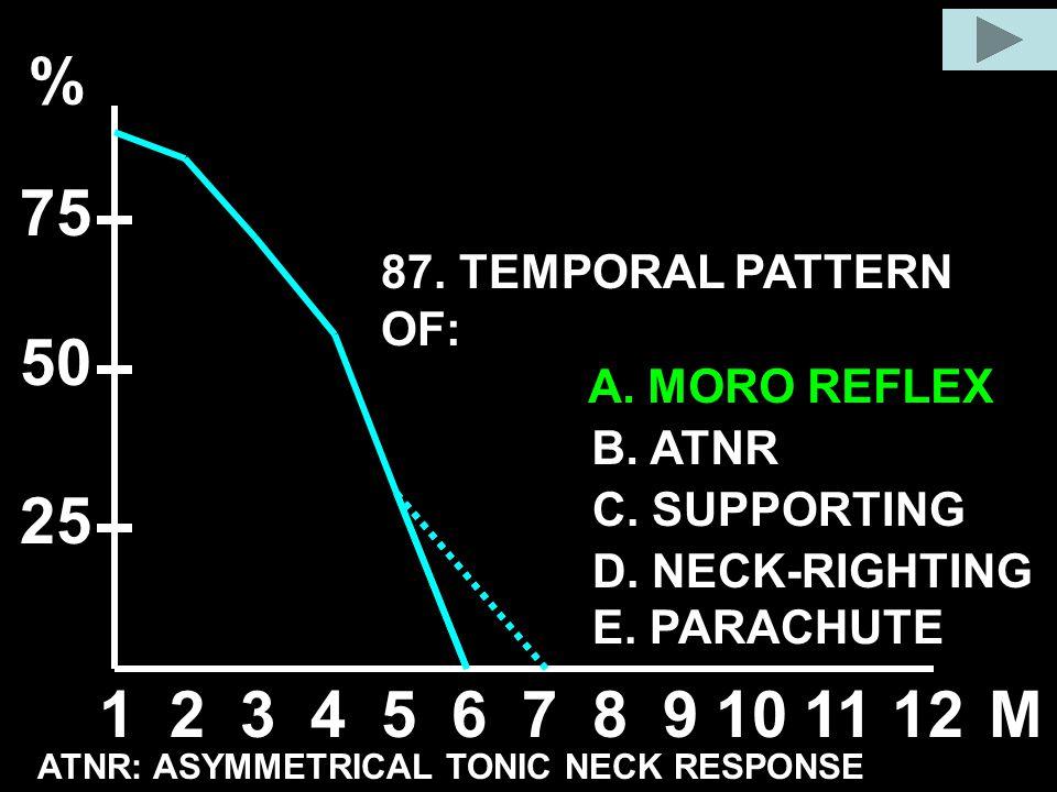A. MORO REFLEX B. ATNR C. SUPPORTING D. NECK-RIGHTING E. PARACHUTE 87. TEMPORAL PATTERN OF: 123456789101112M % 50 25 75 ATNR: ASYMMETRICAL TONIC NECK