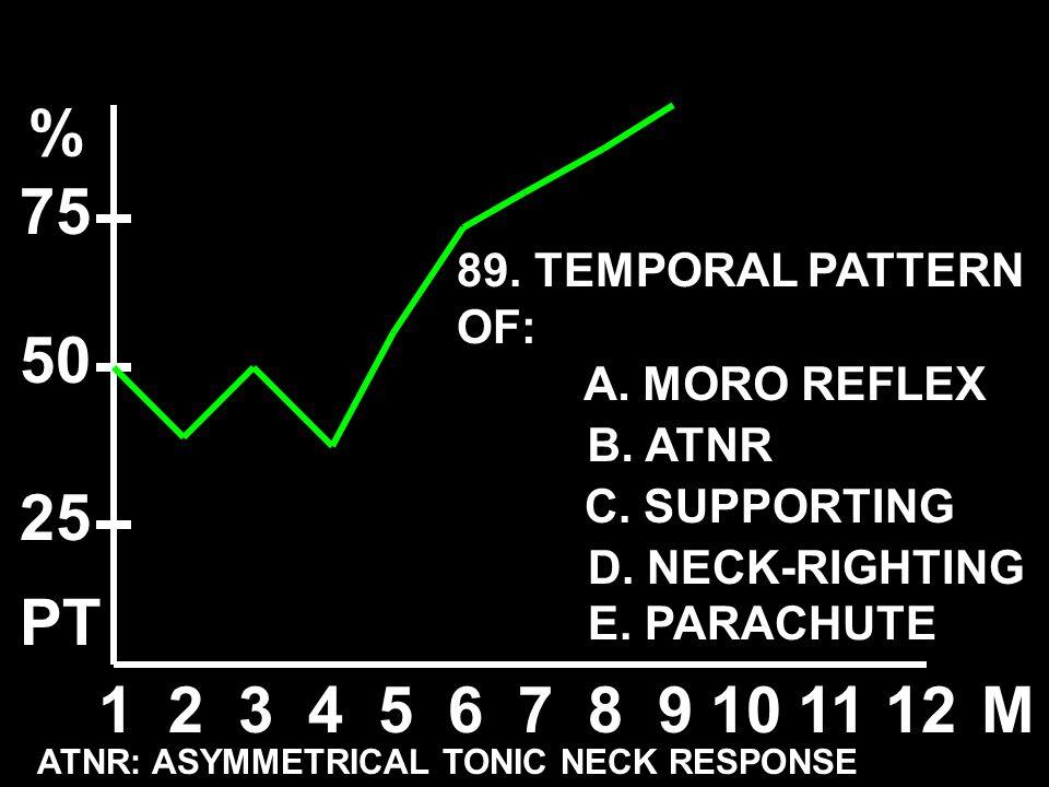 123456789101112M % 50 25 75 ATNR: ASYMMETRICAL TONIC NECK RESPONSE A. MORO REFLEX B. ATNR C. SUPPORTING D. NECK-RIGHTING E. PARACHUTE 89. TEMPORAL PAT