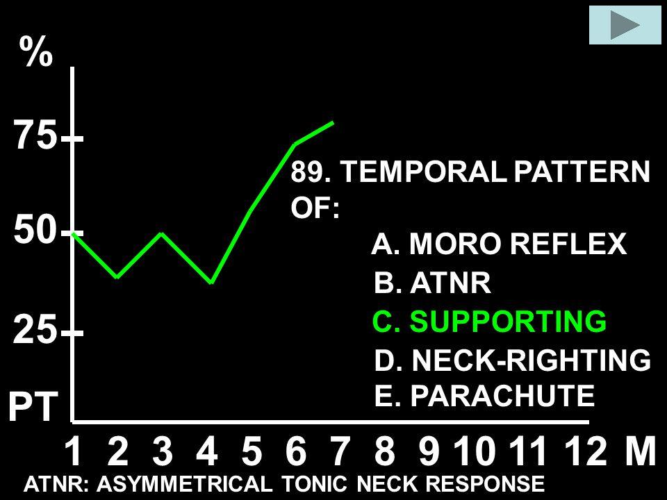 A. MORO REFLEX B. ATNR C. SUPPORTING D. NECK-RIGHTING E. PARACHUTE 89. TEMPORAL PATTERN OF: 123456789101112M % 50 25 75 ATNR: ASYMMETRICAL TONIC NECK
