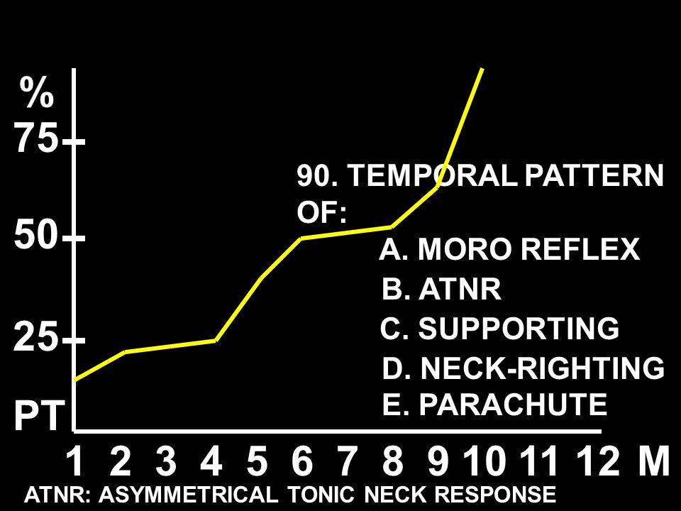 90. TEMPORAL PATTERN OF: 123456789101112M % 50 25 75 ATNR: ASYMMETRICAL TONIC NECK RESPONSE A. MORO REFLEX B. ATNR C. SUPPORTING D. NECK-RIGHTING E. P