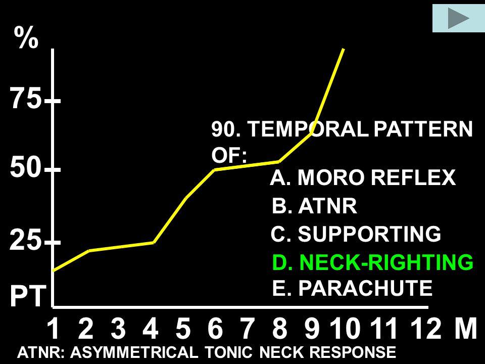 90. TEMPORAL PATTERN OF: A. MORO REFLEX B. ATNR C. SUPPORTING D. NECK-RIGHTING E. PARACHUTE 123456789101112M % 50 25 75 ATNR: ASYMMETRICAL TONIC NECK