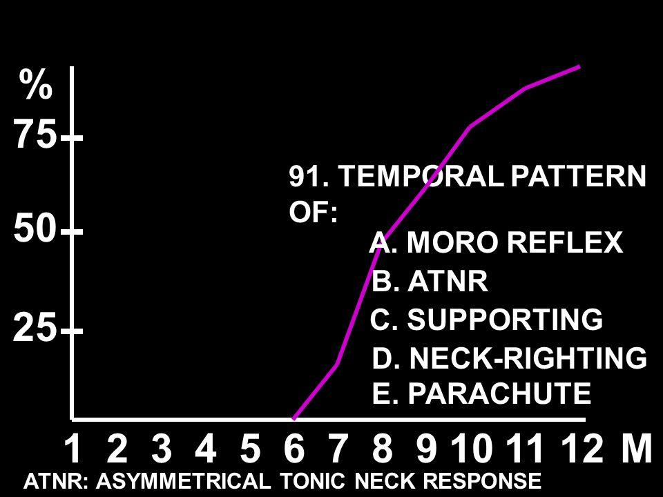 91. TEMPORAL PATTERN OF: 123456789101112M % 50 25 75 ATNR: ASYMMETRICAL TONIC NECK RESPONSE A. MORO REFLEX B. ATNR C. SUPPORTING D. NECK-RIGHTING E. P