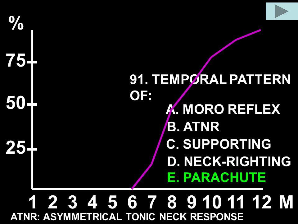 91. TEMPORAL PATTERN OF: A. MORO REFLEX B. ATNR C. SUPPORTING D. NECK-RIGHTING E. PARACHUTE 123456789101112M % 50 25 75 ATNR: ASYMMETRICAL TONIC NECK