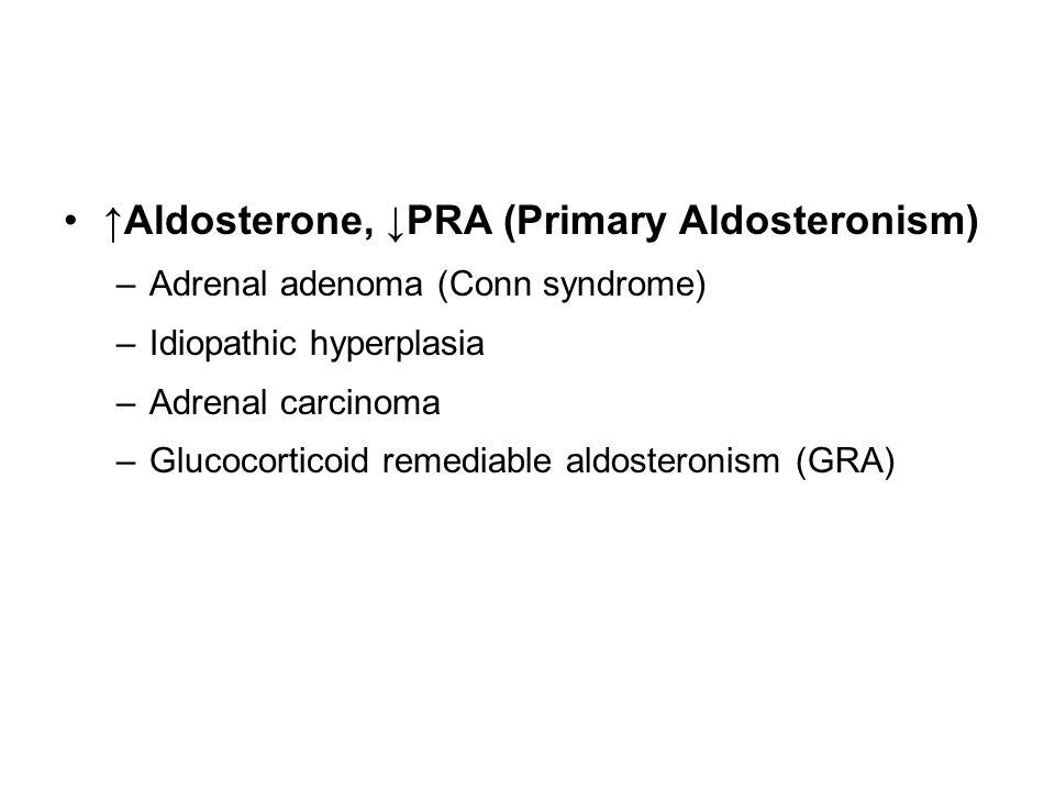 ↑Aldosterone, ↓PRA (Primary Aldosteronism) –Adrenal adenoma (Conn syndrome) –Idiopathic hyperplasia –Adrenal carcinoma –Glucocorticoid remediable aldo