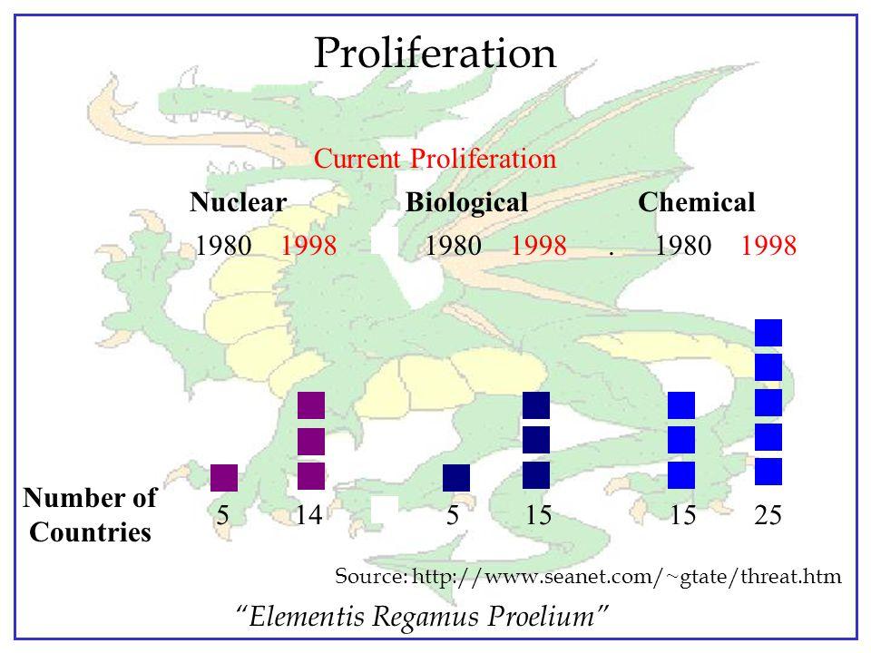 """""""Elementis Regamus Proelium"""" Chemical Agent Sampling Air samples Liquid samples Solid samples Quality of sample"""