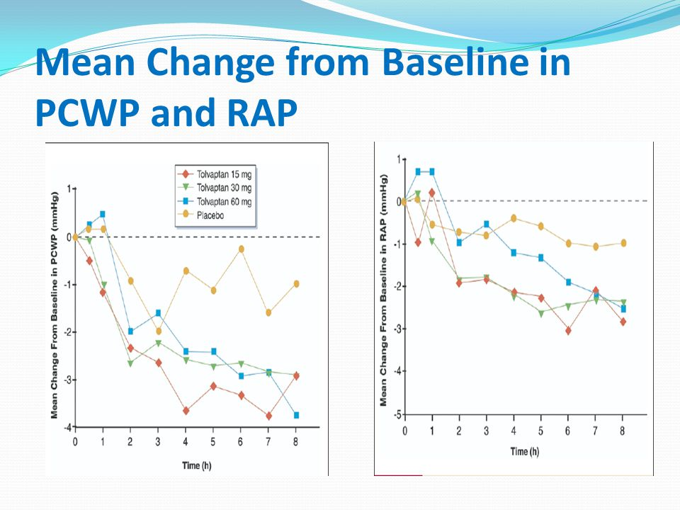 Mean Change from Baseline in PCWP and RAP
