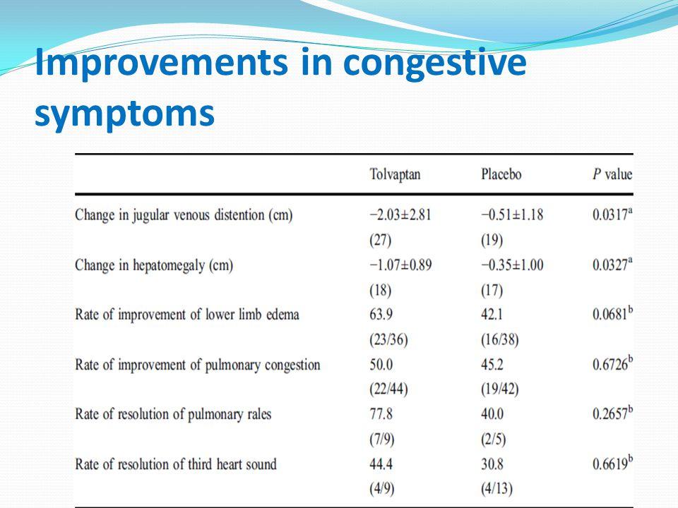 Improvements in congestive symptoms