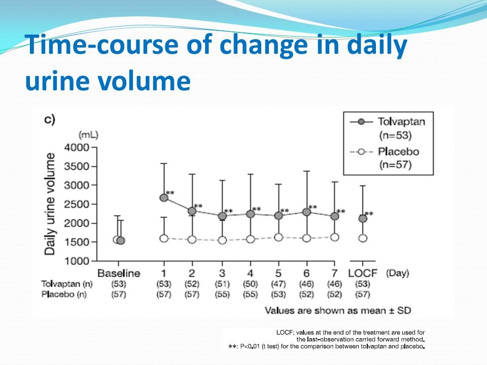 Time-course of change in daily urine volume