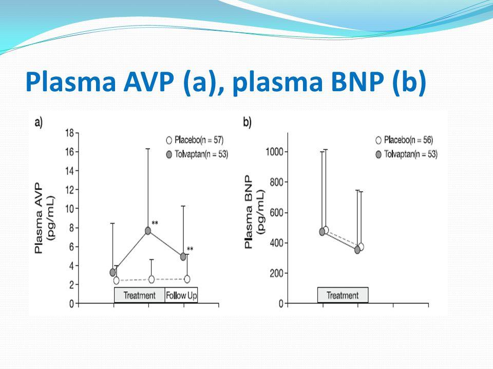 Plasma AVP (a), plasma BNP (b)