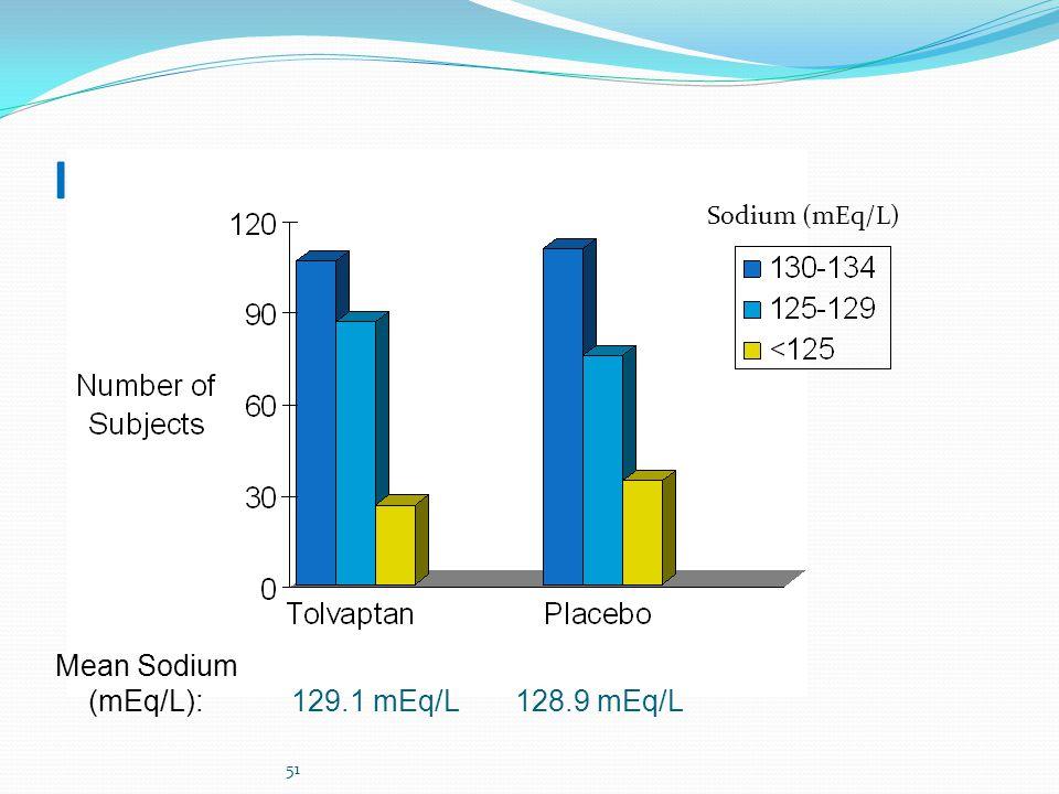 51 Inclusion Sodium (mEq/L) Mean Sodium (mEq/L):129.1 mEq/L128.9 mEq/L