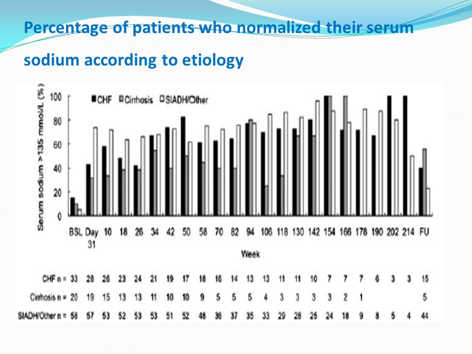 Percentage of patients who normalized their serum sodium according to etiology
