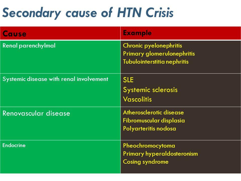 Secondary cause of HTN Crisis Cause Example Renal parenchylmalChronic pyelonephritis Primary glomerulonephritis Tubulointerstitia nephritis Systemic d
