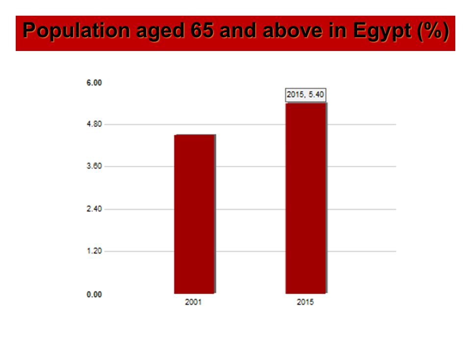 Population aged 65 and above in Egypt (%)