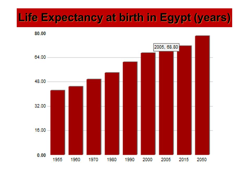 Life Expectancy at birth in Egypt (years)