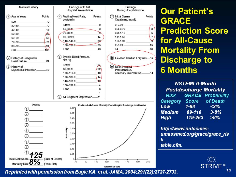 IIIaIIbIII STRIVE ® 12 Our Patient's GRACE Prediction Score for All-Cause Mortality From Discharge to 6 Months Reprinted with permission from Eagle KA
