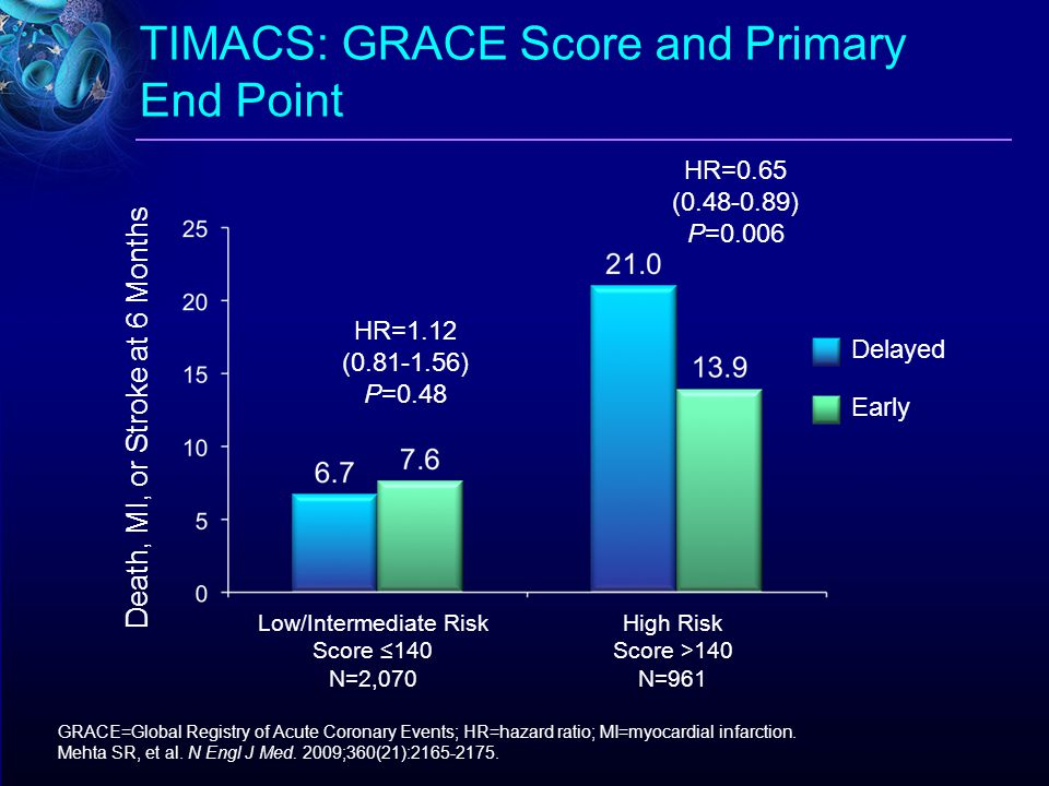 TIMACS: GRACE Score and Primary End Point Death, MI, or Stroke at 6 Months HR=0.65 (0.48-0.89) P=0.006 HR=1.12 (0.81-1.56) P=0.48 Low/Intermediate Ris