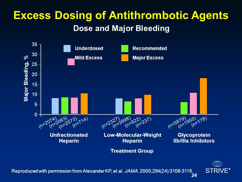 STRIVE ® 24 Excess Dosing of Antithrombotic Agents Dose and Major Bleeding Reproduced with permission from Alexander KP, et al. JAMA. 2005;294(24):310