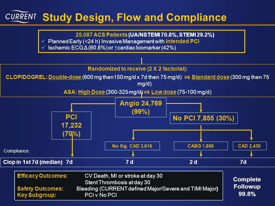 Study Design, Flow and Compliance 25,087 ACS Patients (UA/NSTEMI 70.8%, STEMI 29.2%) Planned Early (<24 h) Invasive Management with intended PCI Ische