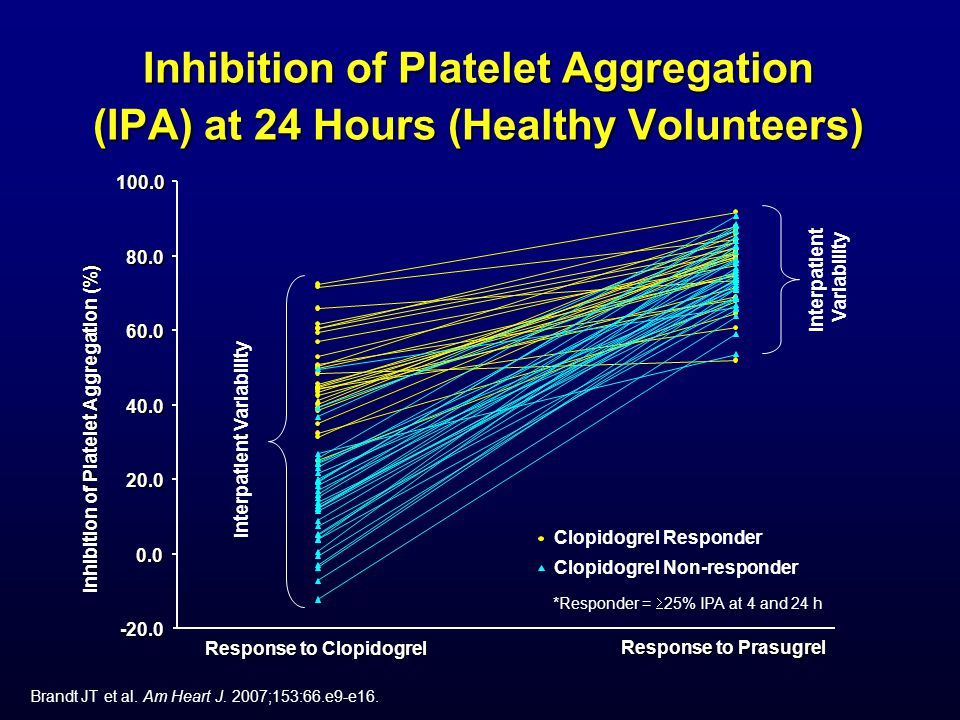 Inhibition of Platelet Aggregation (IPA) at 24 Hours (Healthy Volunteers) -20.0 0.0 20.0 40.0 60.0 80.0 100.0 Inhibition of Platelet Aggregation (%) R