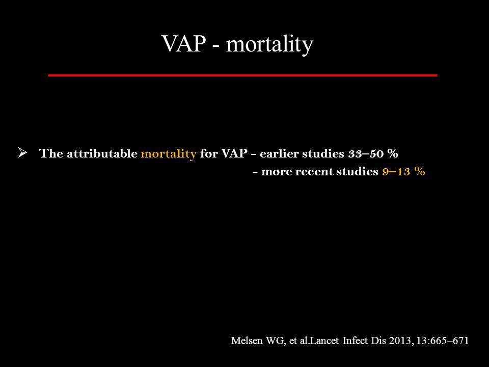  The attributable mortality for VAP - earlier studies 33–50 % - more recent studies 9–13 % VAP - mortality Melsen WG, et al.Lancet Infect Dis 2013, 1