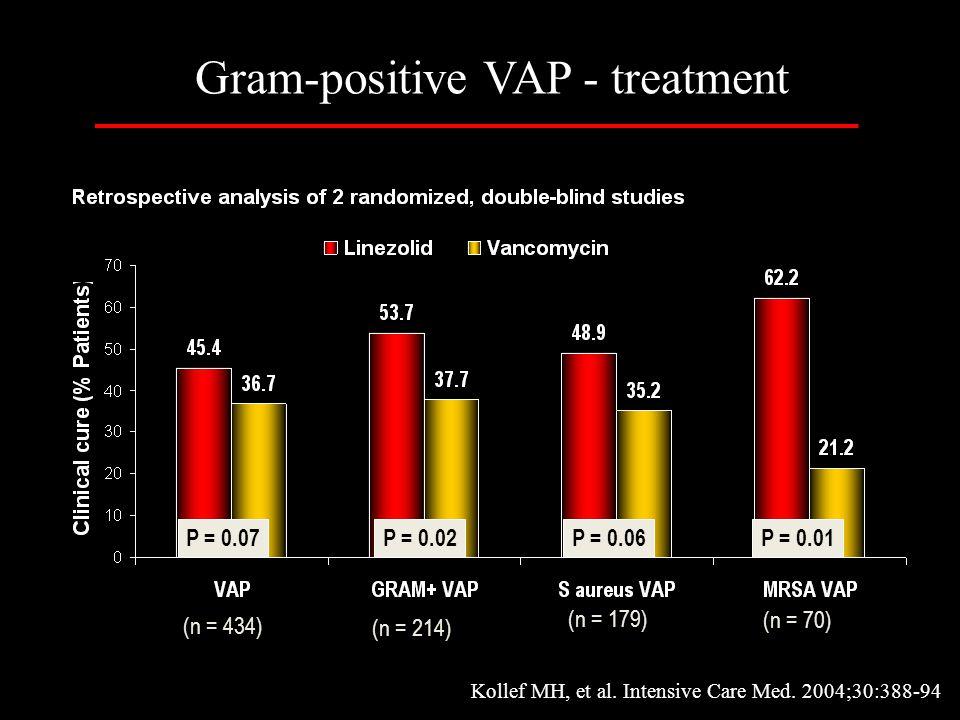 Kollef MH, et al. Intensive Care Med. 2004;30:388-94 P = 0.07P = 0.02P = 0.06P = 0.01 (n = 434) (n = 214) (n = 179) (n = 70) Gram-positive VAP - treat