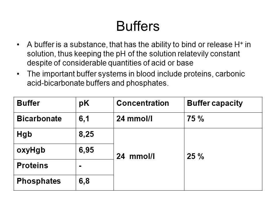 Buffers A buffer is a substance, that has the ability to bind or release H + in solution, thus keeping the pH of the solution relatevily constant despite of considerable quantities of acid or base The important buffer systems in blood include proteins, carbonic acid-bicarbonate buffers and phosphates.