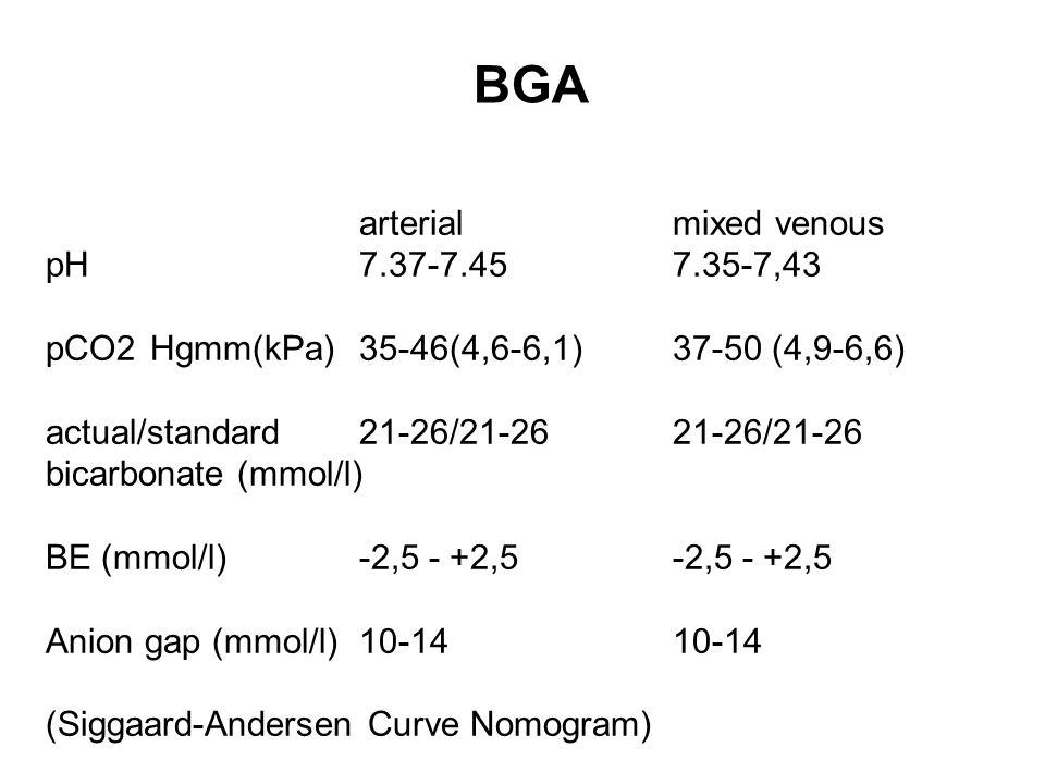 arterialmixed venous pH7.37-7.457.35-7,43 pCO2Hgmm(kPa)35-46(4,6-6,1) 37-50 (4,9-6,6) actual/standard21-26/21-2621-26/21-26 bicarbonate (mmol/l) BE (mmol/l)-2,5 - +2,5-2,5 - +2,5 Anion gap (mmol/l)10-1410-14 (Siggaard-Andersen Curve Nomogram) BGA