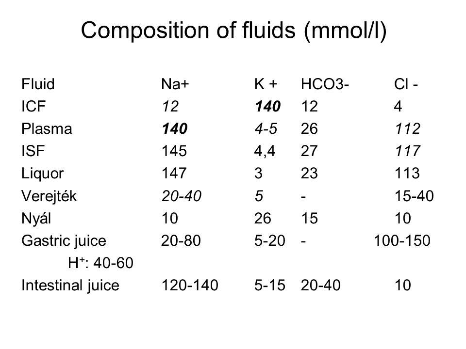 FluidNa+K +HCO3-Cl - ICF12140124 Plasma1404-526112 ISF1454,427117 Liquor147323113 Verejték20-40 5-15-40 Nyál10261510 Gastric juice 20-805-20- 100-150 H + : 40-60 Intestinal juice120-1405-1520-4010 Composition of fluids (mmol/l)