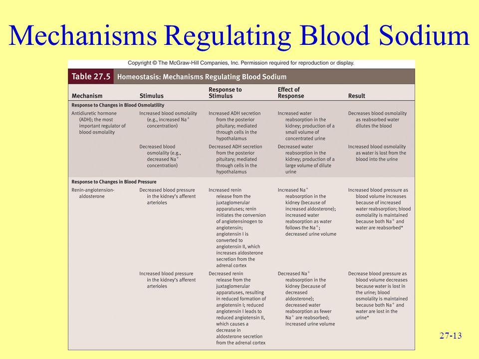 27-13 Mechanisms Regulating Blood Sodium