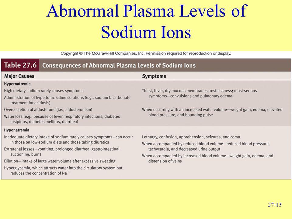 27-15 Abnormal Plasma Levels of Sodium Ions