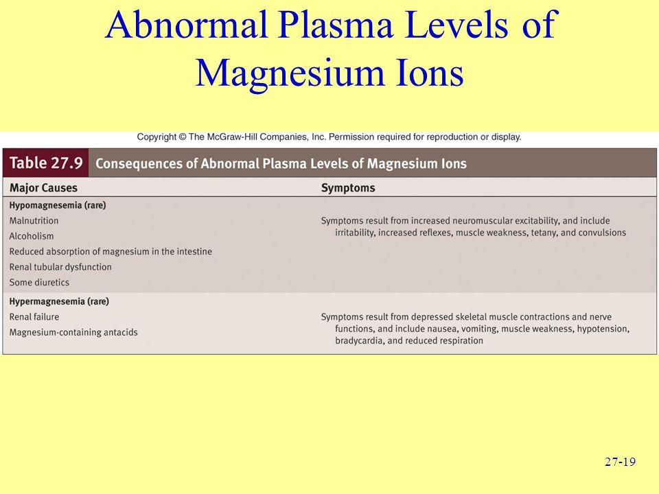 27-19 Abnormal Plasma Levels of Magnesium Ions
