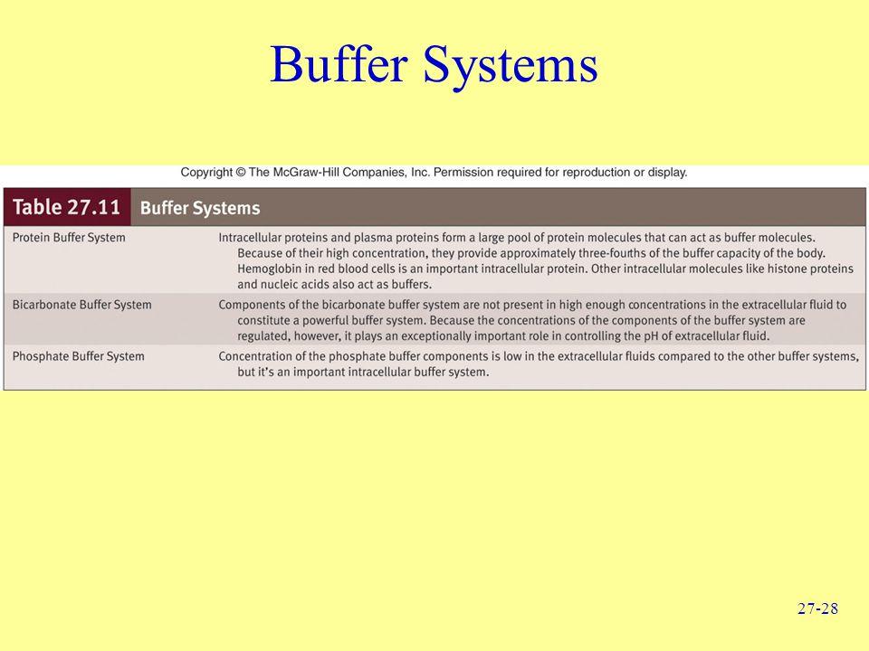 27-28 Buffer Systems