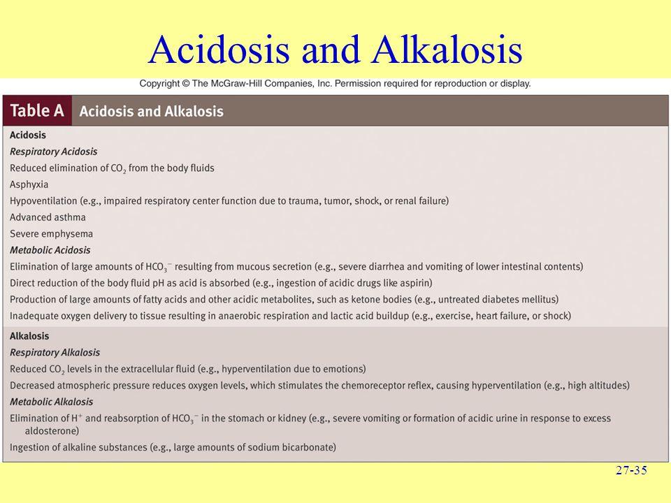 27-35 Acidosis and Alkalosis
