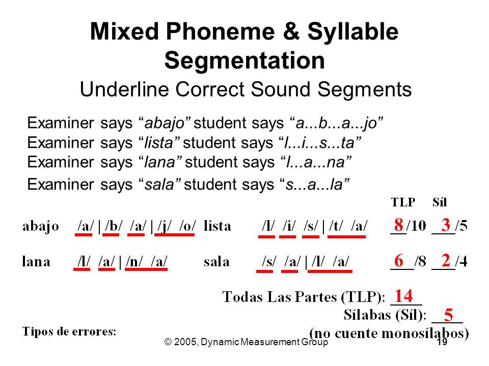 © 2005, Dynamic Measurement Group19 Examiner says abajo student says a...b...a...jo Examiner says lista student says l...i...s...ta Examiner says lana student says l...a...na Examiner says sala student says s...a...la Mixed Phoneme & Syllable Segmentation Underline Correct Sound Segments 14 8 3 5 6 2