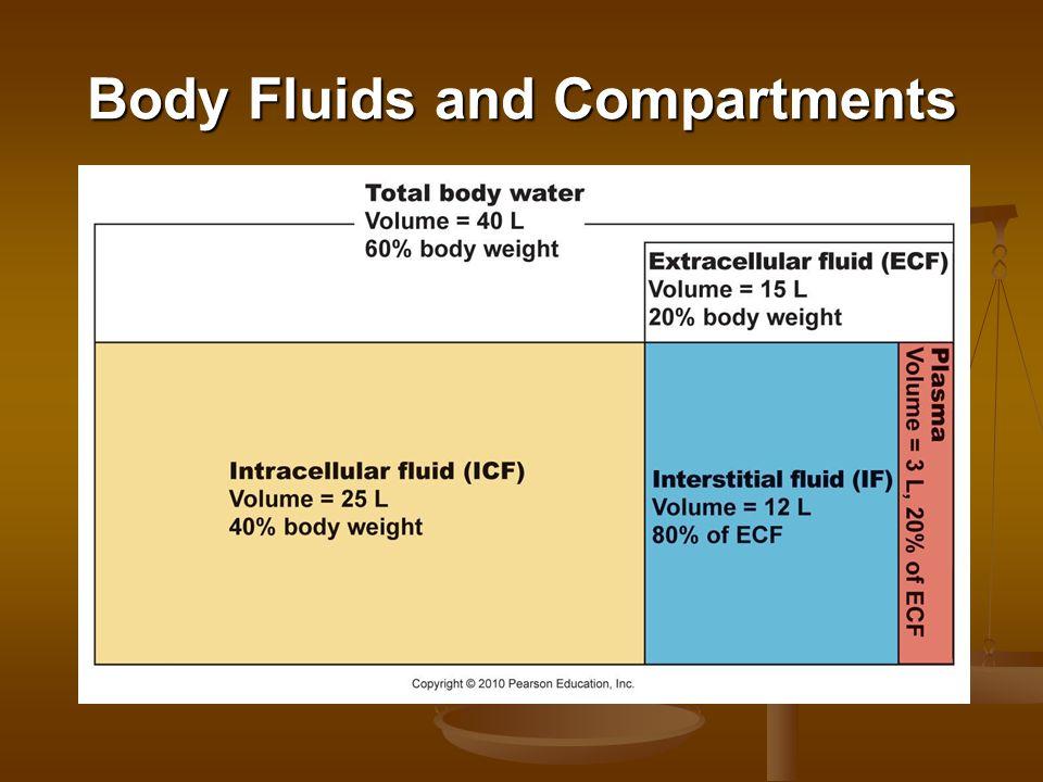 Strong Acids versus Weak Acids
