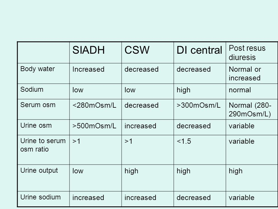 SIADHCSWDI central Post resus diuresis Body water Increaseddecreased Normal or increased Sodium low highnormal Serum osm <280mOsm/Ldecreased>300mOsm/LNormal (280- 290mOsm/L) Urine osm >500mOsm/Lincreaseddecreasedvariable Urine to serum osm ratio >1 <1.5variable Urine output lowhigh Urine sodium increased decreasedvariable