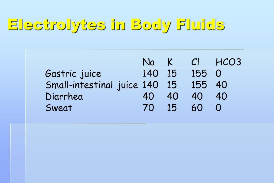 Na (mEq/L)K (mEq/L) Apple juice0.4 26 Coke4.3 0.1 Gatorade21 2.5 Milk22 36 OJ0.2 49 Pedialyte45 20 WHO ORS90 20 Electrolytes in Popular Drinks